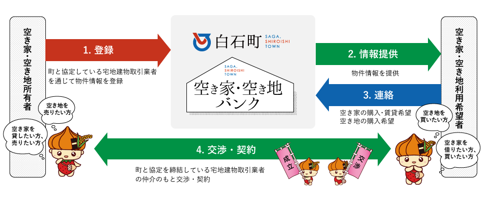 制度のイメージ図
